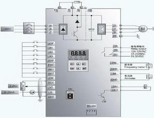 国产变频器目标 精确、宽幅和自动化