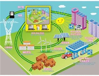 2024年太阳能+储能纳米电网市场规模或超1466亿