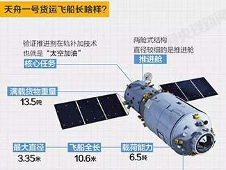 天舟一号采用了哪些国产核心元器件
