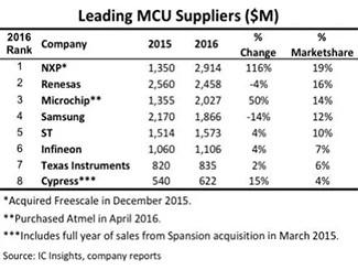 2016年全球十大MCU供应商排名