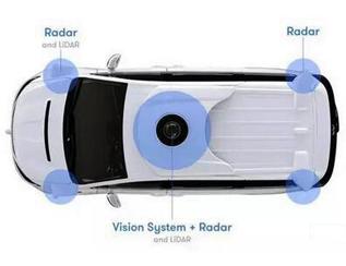 无人驾驶即将爆发:激光雷达必不可少