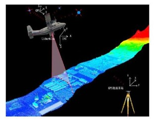 2021年机载激光雷达市值将达15.