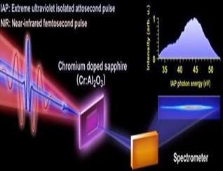 阿秒脉冲测量超快电子振荡和移相