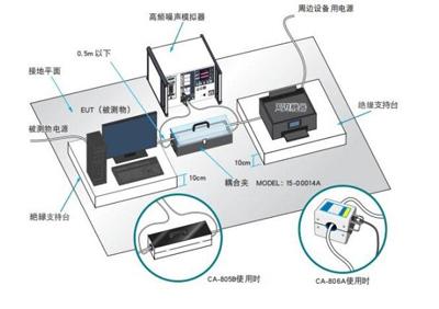 高频噪声模拟实验
