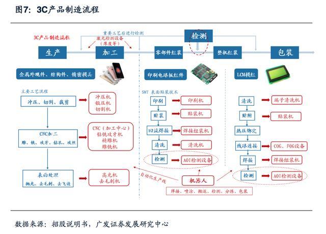 3C自动化市场分析