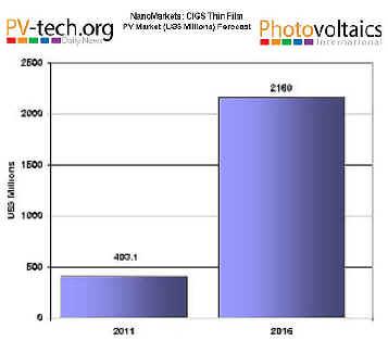 2016年CIGS薄膜太阳能销售将达21亿美元