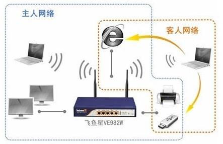 飞鱼星科技VE982W