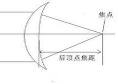 轴向梯度折射率AGRIN透镜