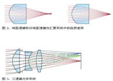非球面透镜技术