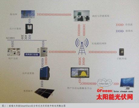 系统将1mw液冷大功率逆变器,变压器,交直流柜,高压开关柜,照明系统