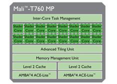 摒弃苹果高通 ARM T760最快移动GPU揭秘(图文)