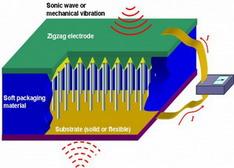 纳米能源突破 纳米发电或将实现