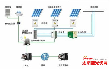 太阳能光伏发电的智能配电方案
