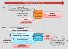 富士通半导体推出顶尖定制化SoC创新设计方法