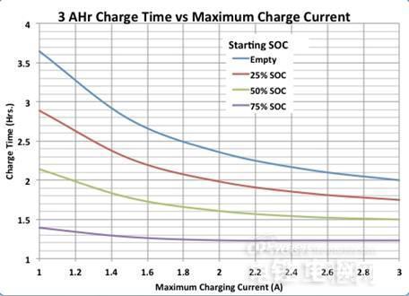 锂离子电池发展中的快速充电创新