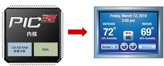 基于Microchip PIC32 Graphic 实现智能家居图形化嵌入式应用