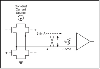 低电压差分信号传输(LVDS)在汽车电子中的应用