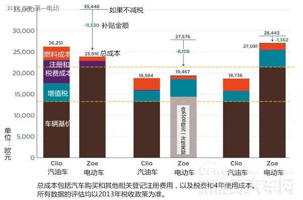 全球新能源汽车补贴政策对比(图)