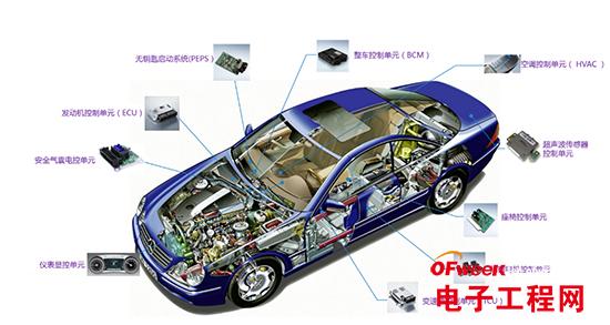 传感器的性能及耐久测试,为汽车零部件研发和整车厂的综合保障手段.