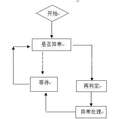 基于RFID的手机防盗装置设计方案