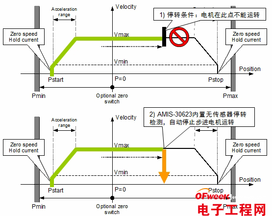 """图5:AMIS-30623的工作原理示意图。   NCV70522则是一款带稳压器及看门狗功能的SPI通信步进电机驱动IC。这单芯片微步进电机驱动器具有输出电流选择性、SPI接口、嵌入式5V稳压器和看门狗复位等特性。该芯片接收通过一个输入引脚脉冲信号启动""""下一步微步""""命令,输出线圈电流、微步数等参数。集成的SPI总线允许参数设定及诊断反馈。NCV70522的典型应用电路图如图6所示。"""