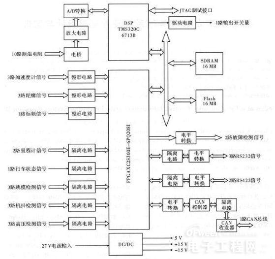 基于DSP的车载导航系统硬件电路设计与实现