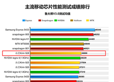 【揭秘】荣耀6难赢魅族MX4 麒麟928八核性能测试不敌MTK6595