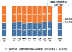 """【研读】中国手机市场:三星""""跳水"""" vivo/华为/OPPO/小米攀升"""