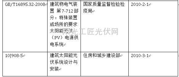 中国现行光伏电站设计标准一览表