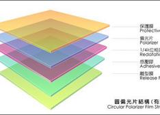 我国TFT-LCD产业需要光学面板材料总价值将接近千亿元