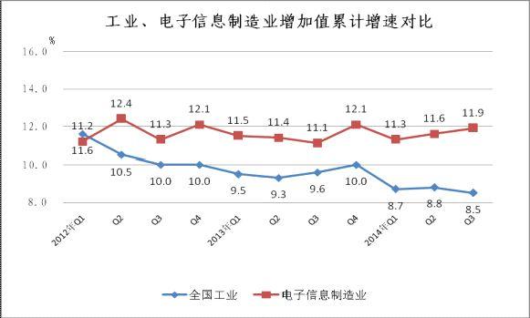 2014年1-9月电子信息制造业运行情况