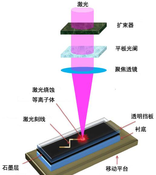 """上图描绘了一项新技术的工作原理,利用脉冲激光束将石墨合成纳米金刚石薄膜并在石墨上进行光刻,该技术有望应用于传感器及计算机芯片领域。(图片来源:普渡大学,Gary Cheng) 研究人员在提升金属强度的实验过程中有了意外收获,他们利用脉冲激光束照射在石墨层,制备出了纳米金刚石薄膜(nanodiamond films)并实现了光刻烧蚀。该技术在生物传感器乃至计算机芯片领域有巨大的应用潜力。 """"过去我们制备人造金刚石需要高温高压环境,而新技术最大的优势,就是可以选择性地将纳米金刚石微粒沉积在刚性表"""