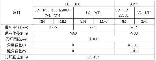 光纤连接器检验技术标准