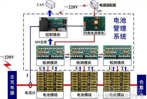 新能源汽车心脏动力电池PACK厂的核心竞争力在于BMS