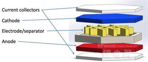 石墨烯3D实验室成功打印出3D打印电池