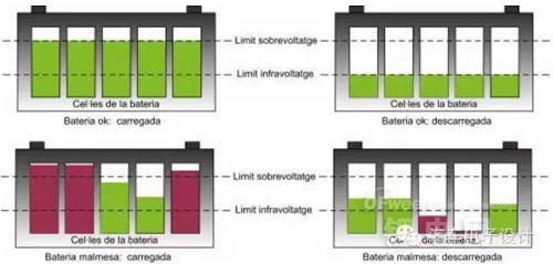 浅谈锂离子电池组不一致性及改进举措