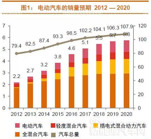 预测称2020年全球电动汽车产量将达600万辆