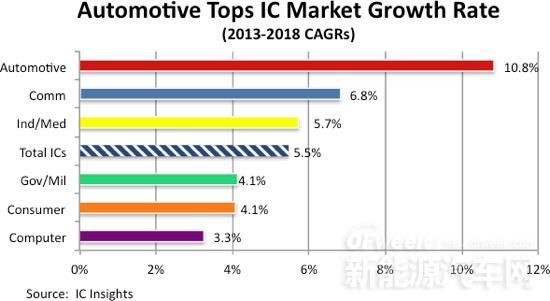 未来五年汽车行业IC市场增速最快