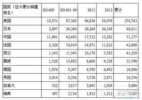 9月份全球电动车销量榜中国第一 康迪EV销量亚军比亚迪秦稳居前十