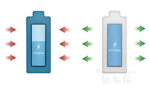 【盘点】一周电池技术进展概览