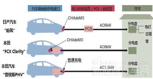 日本燃料电池汽车和家用供电系统的完美结合解读