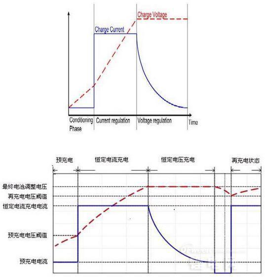 锂电池充电的原理解析