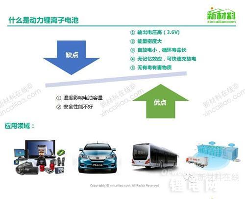 动力锂电池 及相关 产业链 未来发展趋势