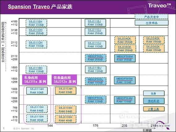 Spansion拓展面向车身和汽车仪表盘应用的Traveo™汽车MCU产品家族