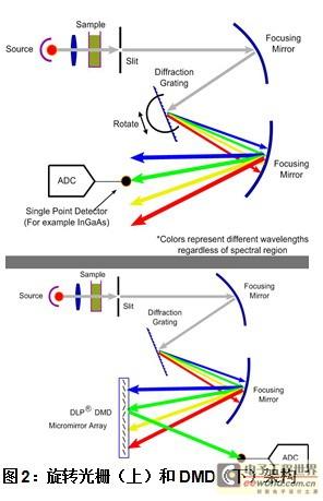 台禾光栅接线图