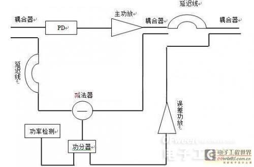 超线性功放线性化的设计方案
