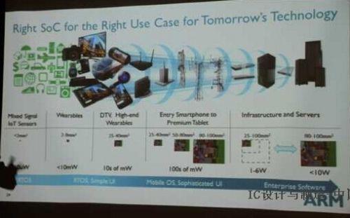 ARM:物联网成长幅度将超越移动设备