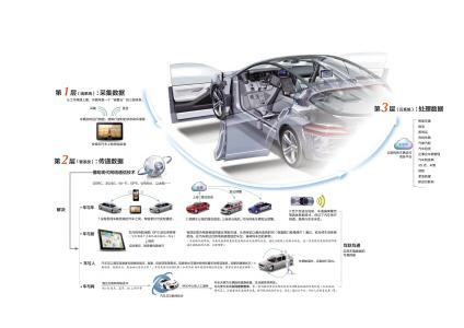 图解车联网 让汽车生活更智能