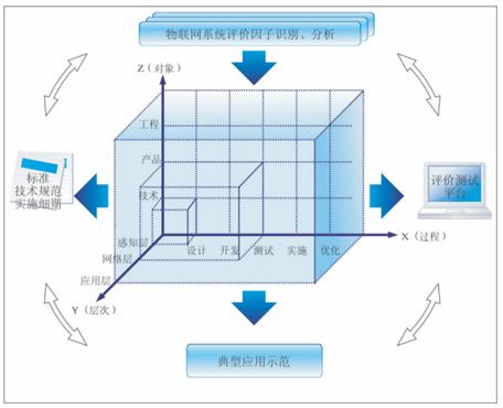 物联网系统评价模型构建与应用(图)