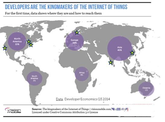 为什么物联网世界离不开开源生态环境
